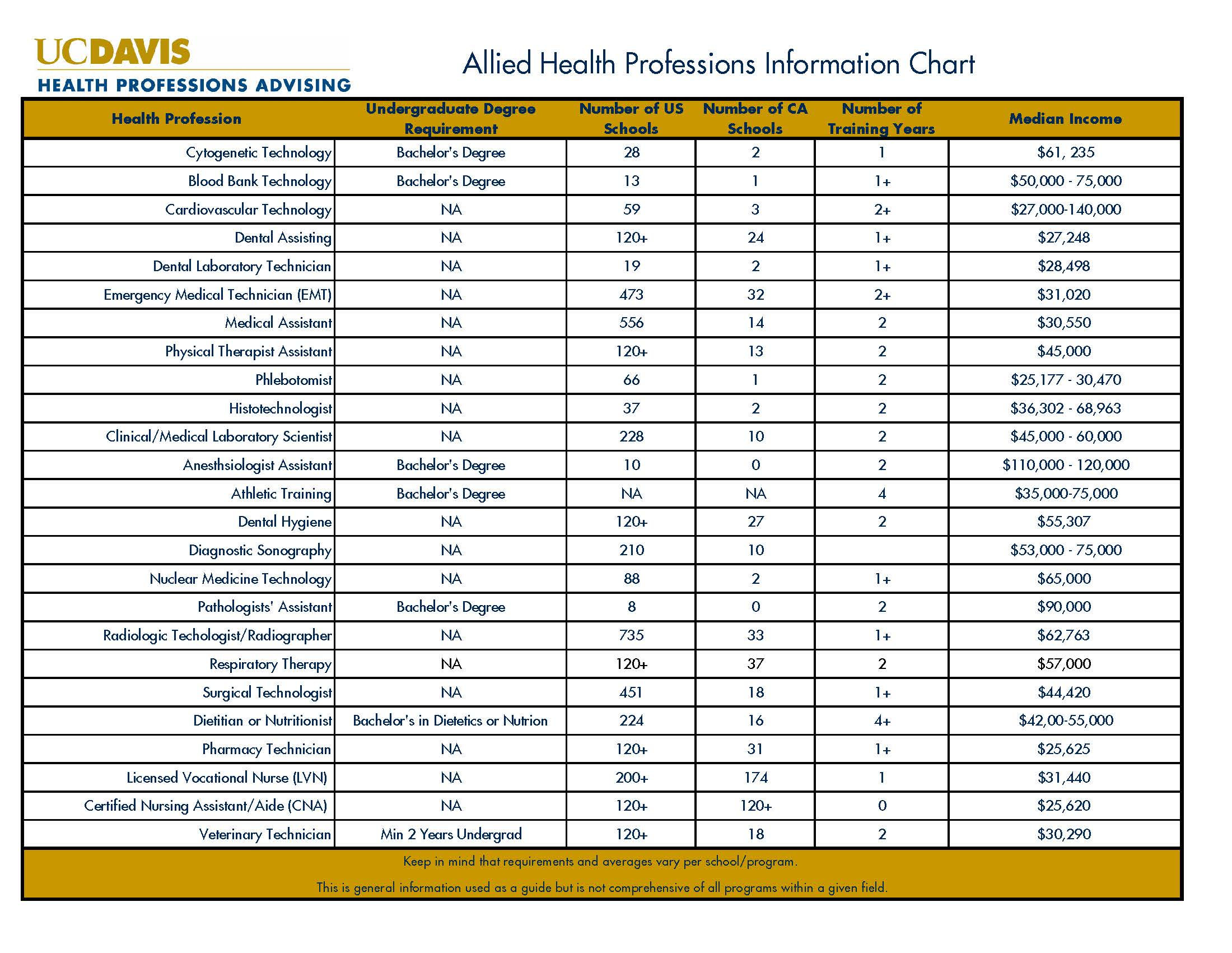 Allied Health Information Chart